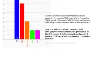 Projecció de l'Enquesta de Metroscopia s 12 municipis valencians